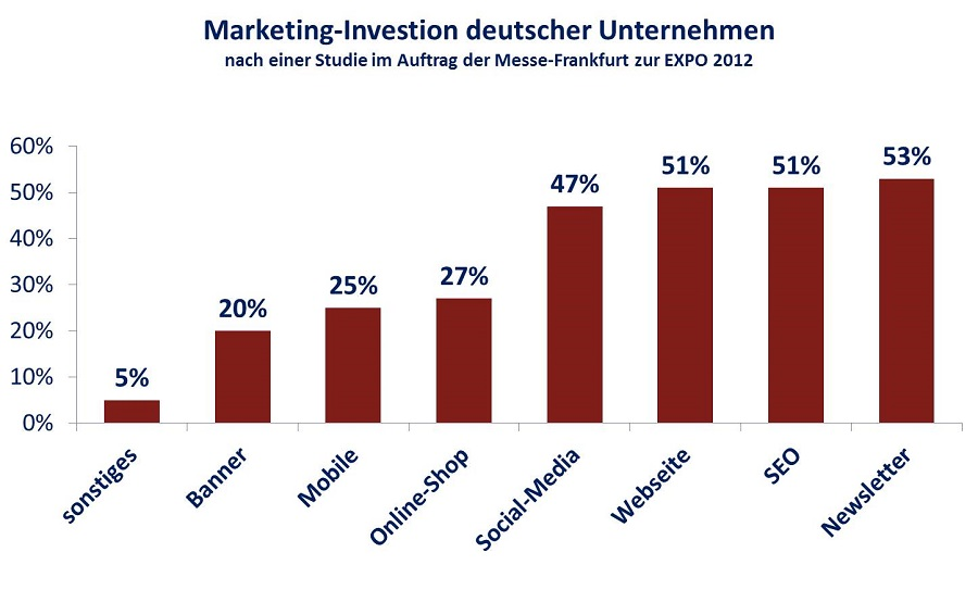 email-marketing-studie-d